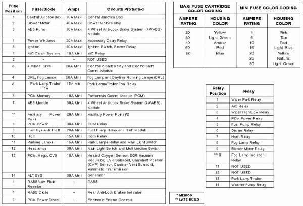 Downloadable 2000 Ford Ranger Fuse Panel Diagram