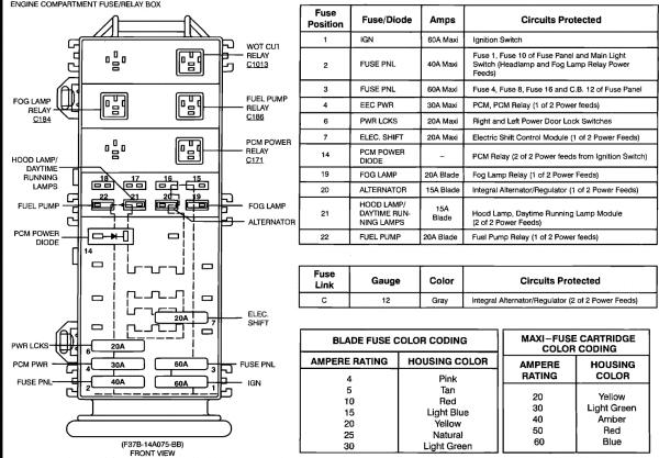 1994 Ford Ranger Instrument Panel Fuses