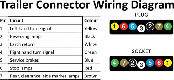 7 Pin Round Trailer Plug Wiring Diagram Hbphelp Me Exceptional To