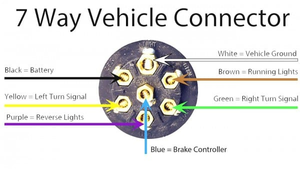 7 Way Semi Trailer Plug Wiring Diagram Stylesync Me And