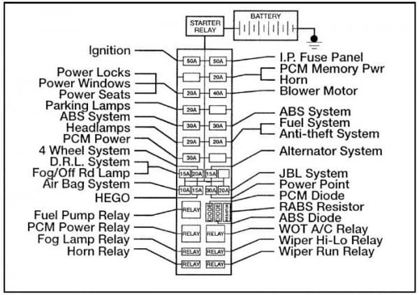 1998 Ford Ranger Fuse Diagram Download