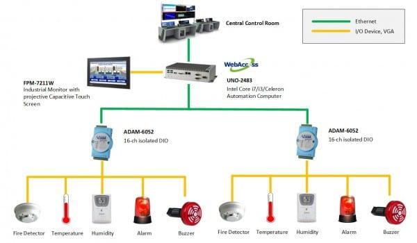 Fire Alarm System  Block Diagram Of Fire Alarm System