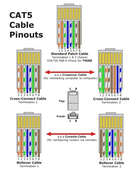 Cat5e Wiring Diagram What's For Home Lan Fresh Cat5e Wiring