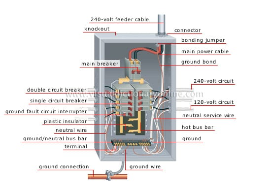 Electrical Panel Board Diagram