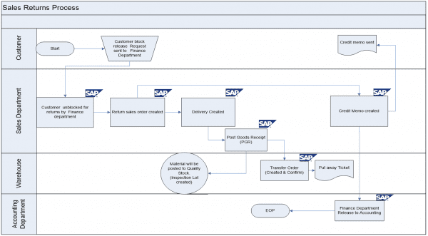 Sap Sd Business Blueprint  Export Sales Return Process Scenario