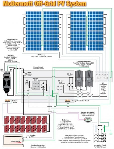 How To Install Solar Panels Wiring Diagram Pdf Inverter Panel For