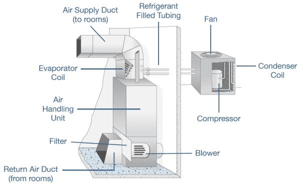 Air Handler Diagram Filter
