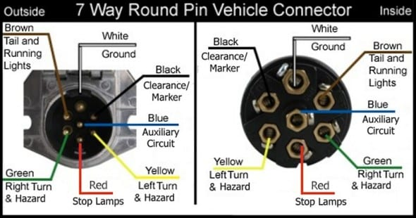 Tractor Trailer 7 Pin Wiring Diagram