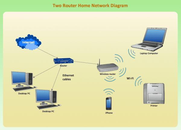 Wireless Network Mode