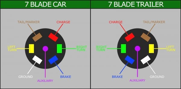 🏆 diagram in pictures database dodge ram 7 pin round