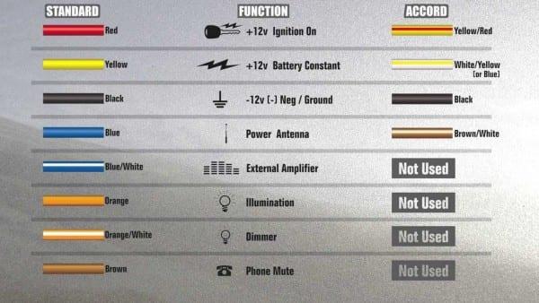 Automotive Wiring Colour Code