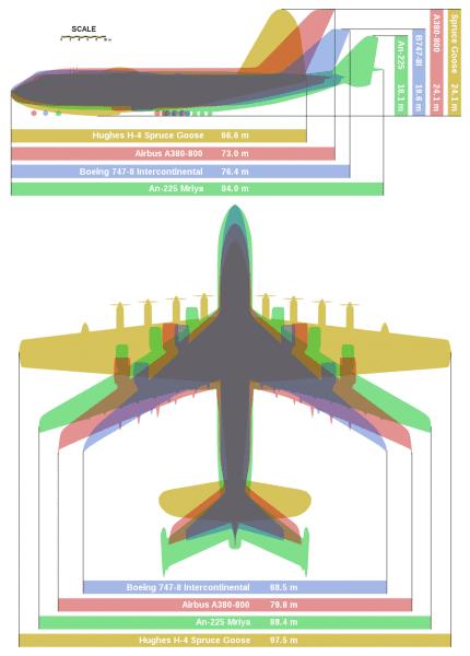 File Giant Planes Comparison Svg