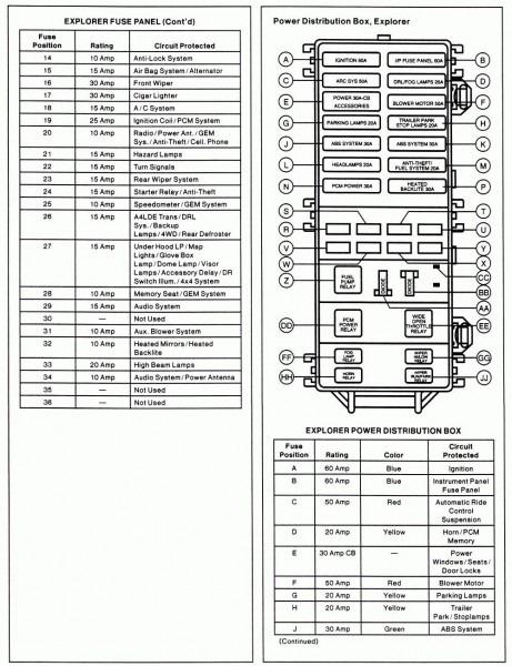 1994 Ford Explorer Fuse Box