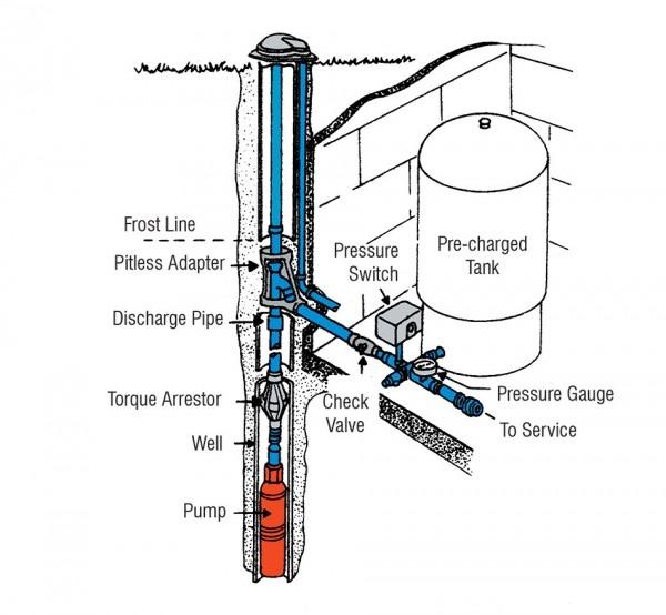 Deep Well Pump Installation Instructions