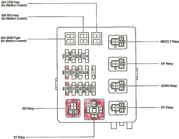 2006 Toyota Tacoma Fuse Box Diagram