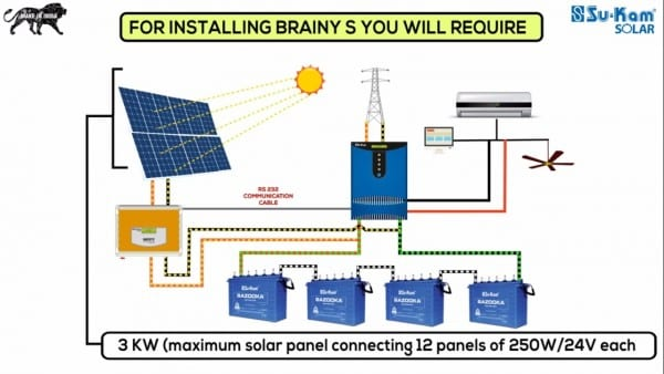 Diy Solar Panel Wiring Diagram How To Install A Solar Rooftop