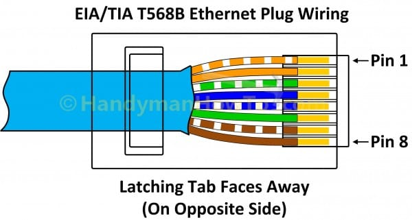Elegant Cat6 Wiring Diagram With Rj45 Wire