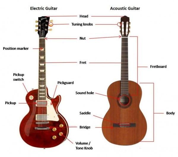 Guitar Diagram