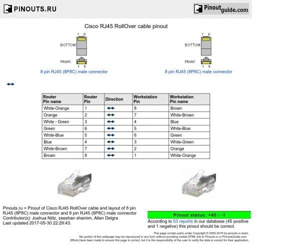 Cisco Rj45 Rollover Cable Pinout Diagram @ Pinouts Ru