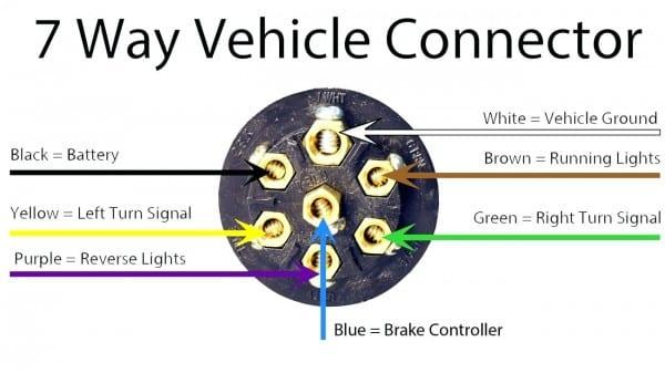 Semi Trailer Wiring Diagram 7 Way