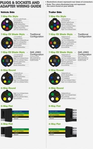 Trailer Wiring Diagram Australia Best 4 Wire New