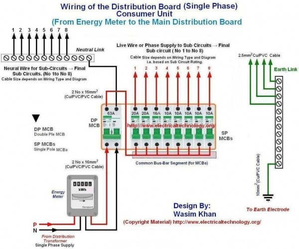 Wiring Of The Distribution Board From Energy Meter To The Consumer