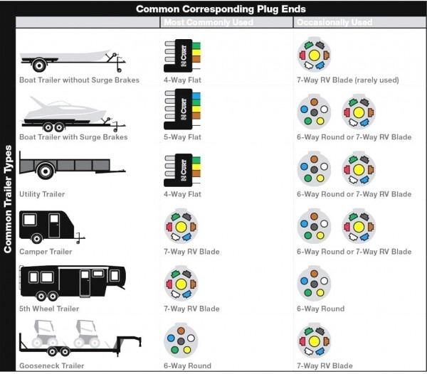 6 Way Trailer Wiring