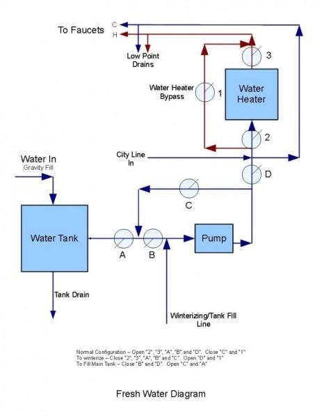 Small Rv Plumbing Diagram