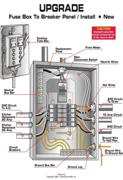 Circuit Breaker Box Wiring Diagram