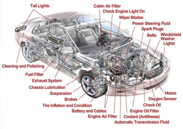 Diagram Of A Car Inside