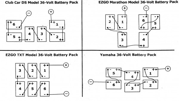 Golf Cart Battery Cable Diagram
