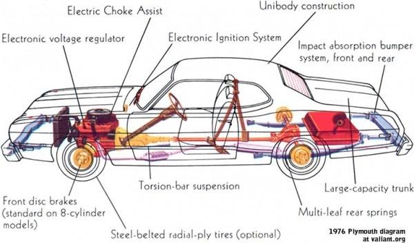 Full Car Diagram