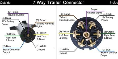 7 Pin Rv Wiring