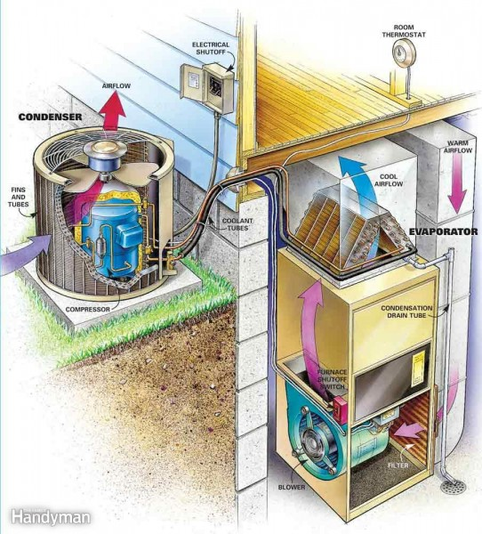 Air Conditioning In Davison