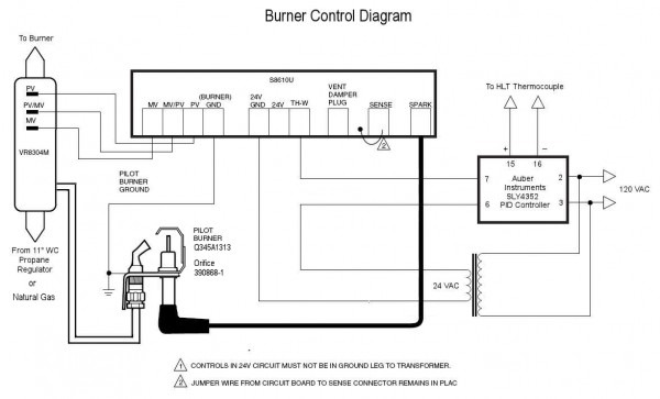 Control Wiring For Dummies