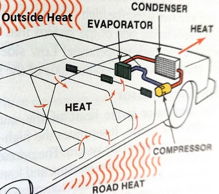 Auto Ac System Diagram
