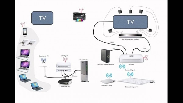 Supercharge Your Rv Tv And Wifi Network