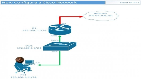 How To Create A Cisco Network Diagram In Visio