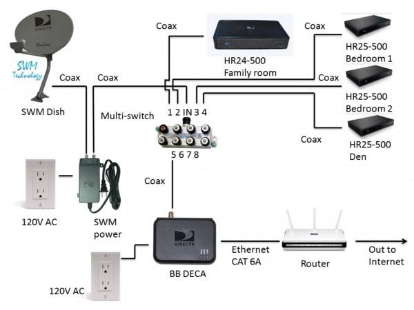 Rv Television Wiring Diagram
