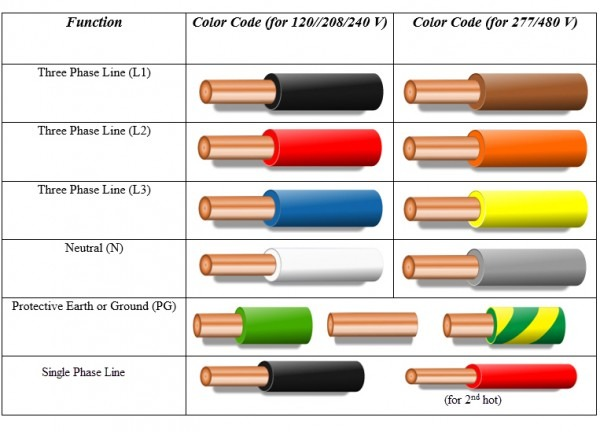 Home Wiring Color Code