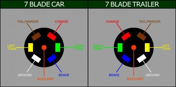 Best Of 7 Pin Round Wiring Diagram Six Diagrams Rv Trailer Plug 4