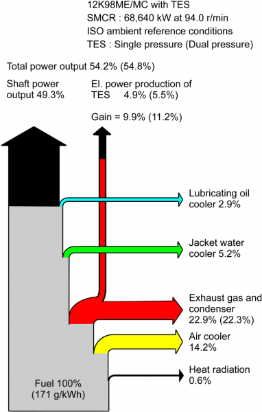Efficiency Diagram For Ship Engines