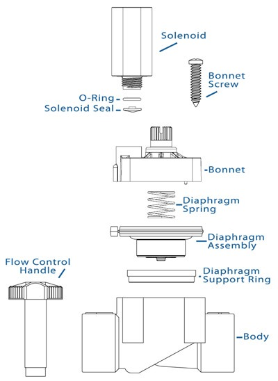 Sprinkler Valve Wiring Diagram Likewise Rain Bird Valve Wiring