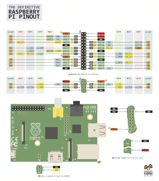 The Definitive  Raspberrypi Pinout – Raspberry Pi Pod