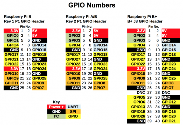 Rpi Gpio Quick Reference Updated For Raspberry Pi B+, A+ And Pi2b