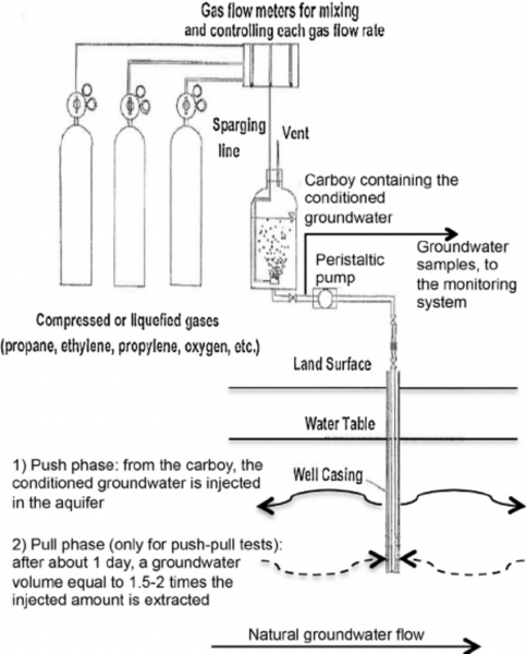 Schematic Representation Of A Push–pull Or Push–drift Test  For
