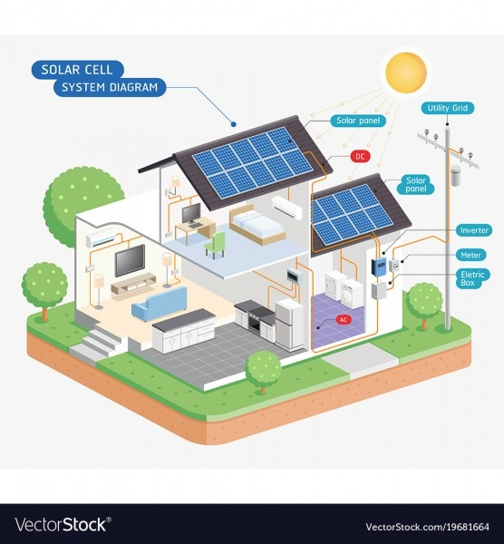 Solar Cell System Diagram Royalty Free Vector Image