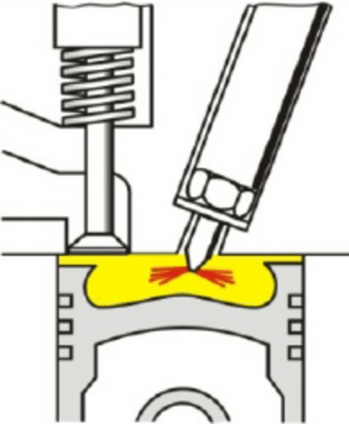 The Implementation Diagram Of Direct Injection In The Diesel