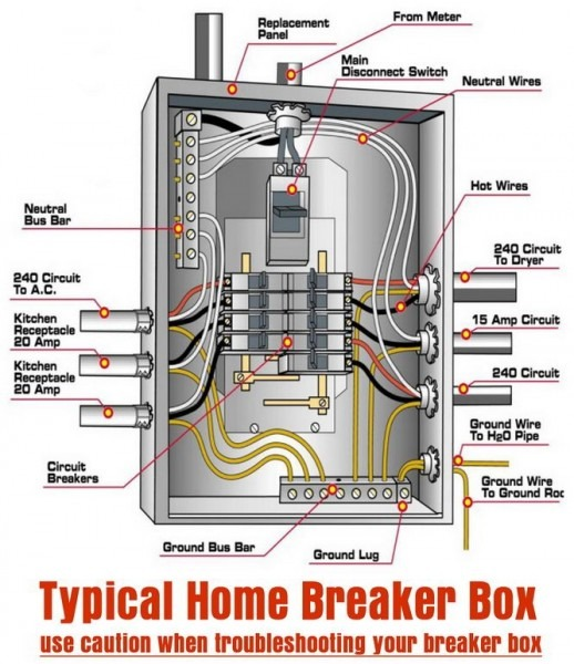 Breaker Box Wiring Diagram Sub