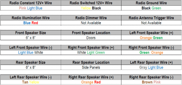 Land Rover Stereo Wiring Color